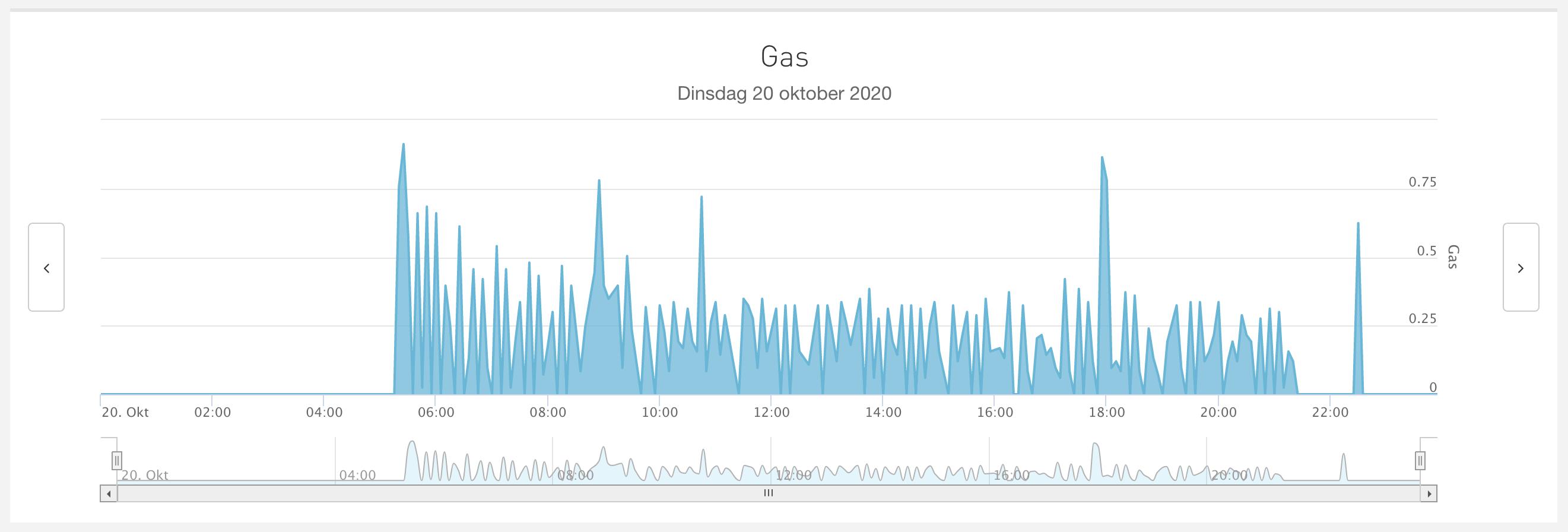 gas verbruik 20 oktober 2020
