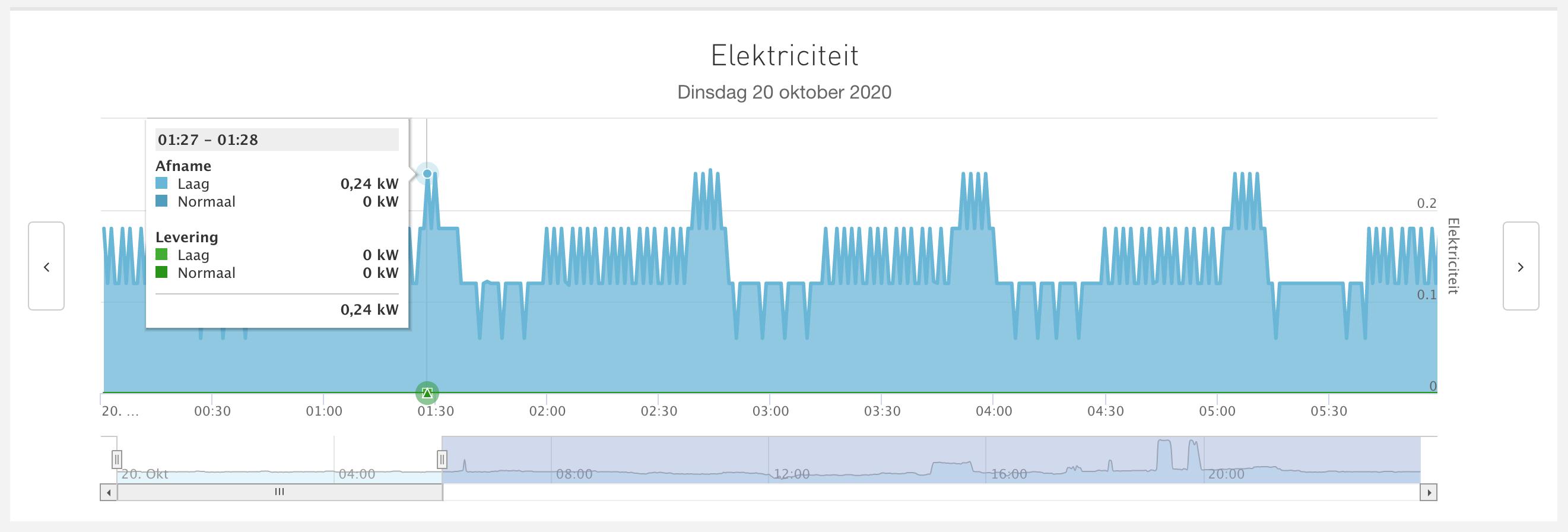 elektra verbruik vroege ochtend 20 oktober 2020